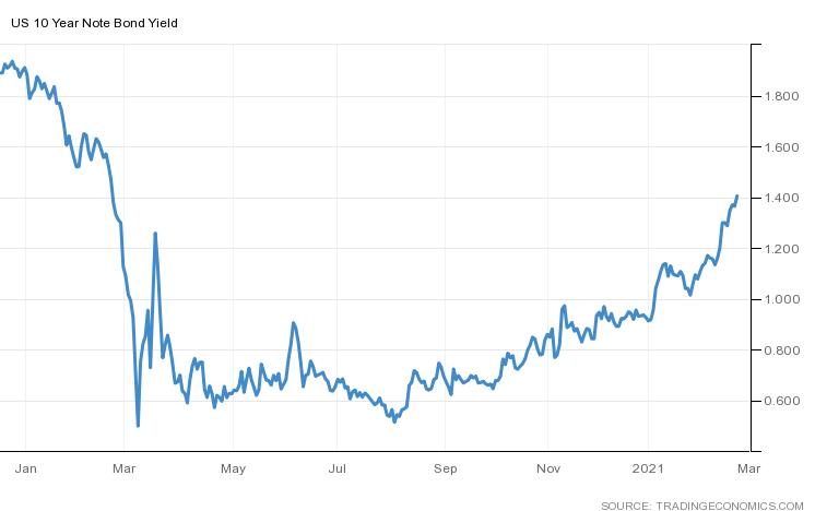 rentowności 10YT treasuries