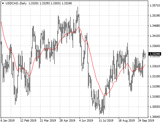 wykres daily USDCAD
