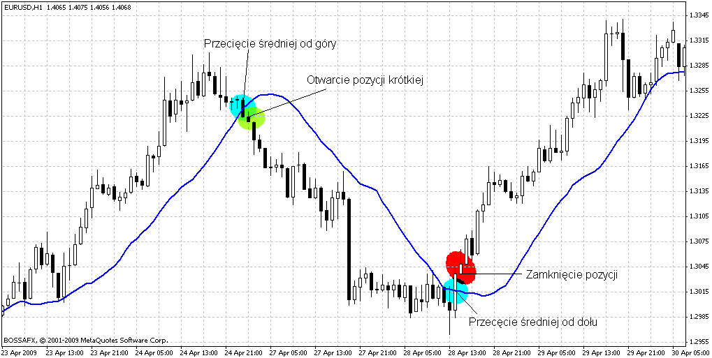 strategia forex